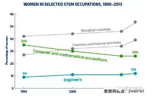 来自女性工程师的职场心得分享【精英人才】