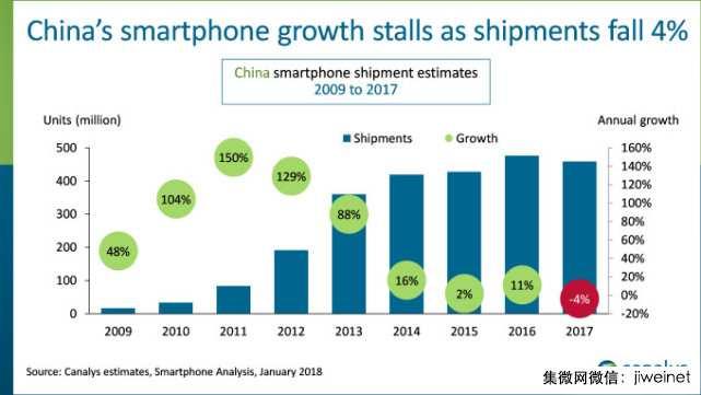 中国智能手机出货量2017年首度下跌 年比下降4%