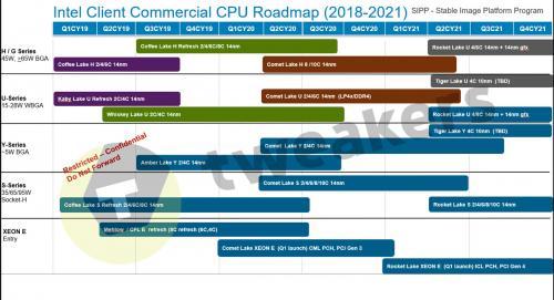 英特尔10nm工艺2021年前出不来,AMD笑了