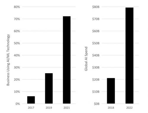 FPGA的CAGR随AI应用中的扩张大幅增长
